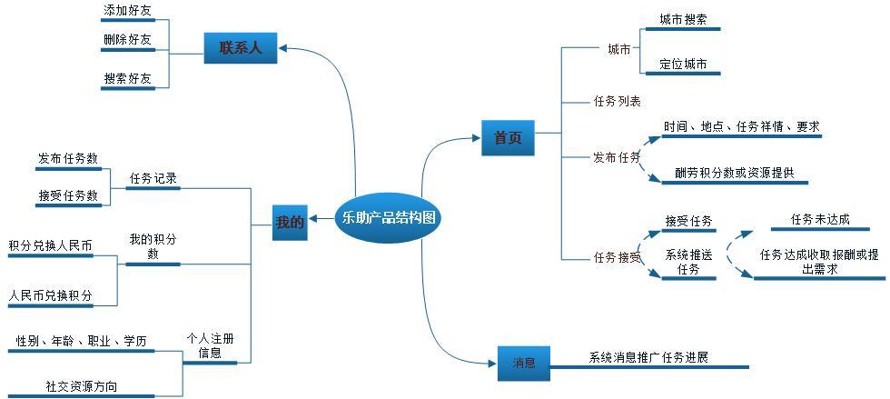 产品结构图