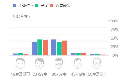 图4-2右侧-年龄分布