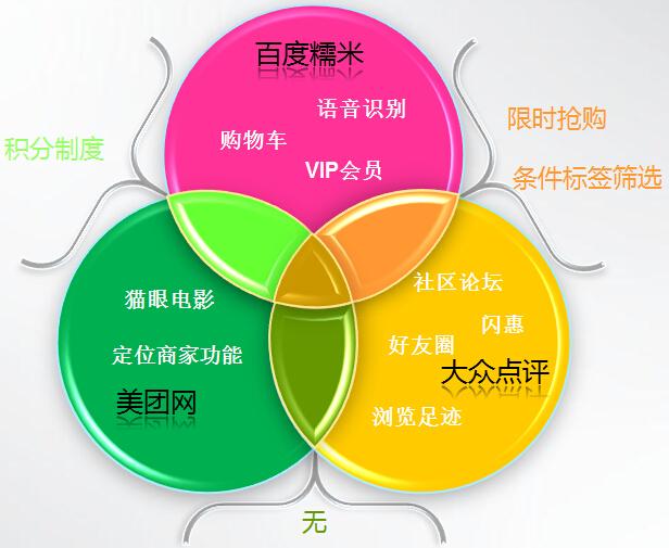 图6-4-功能交叉图