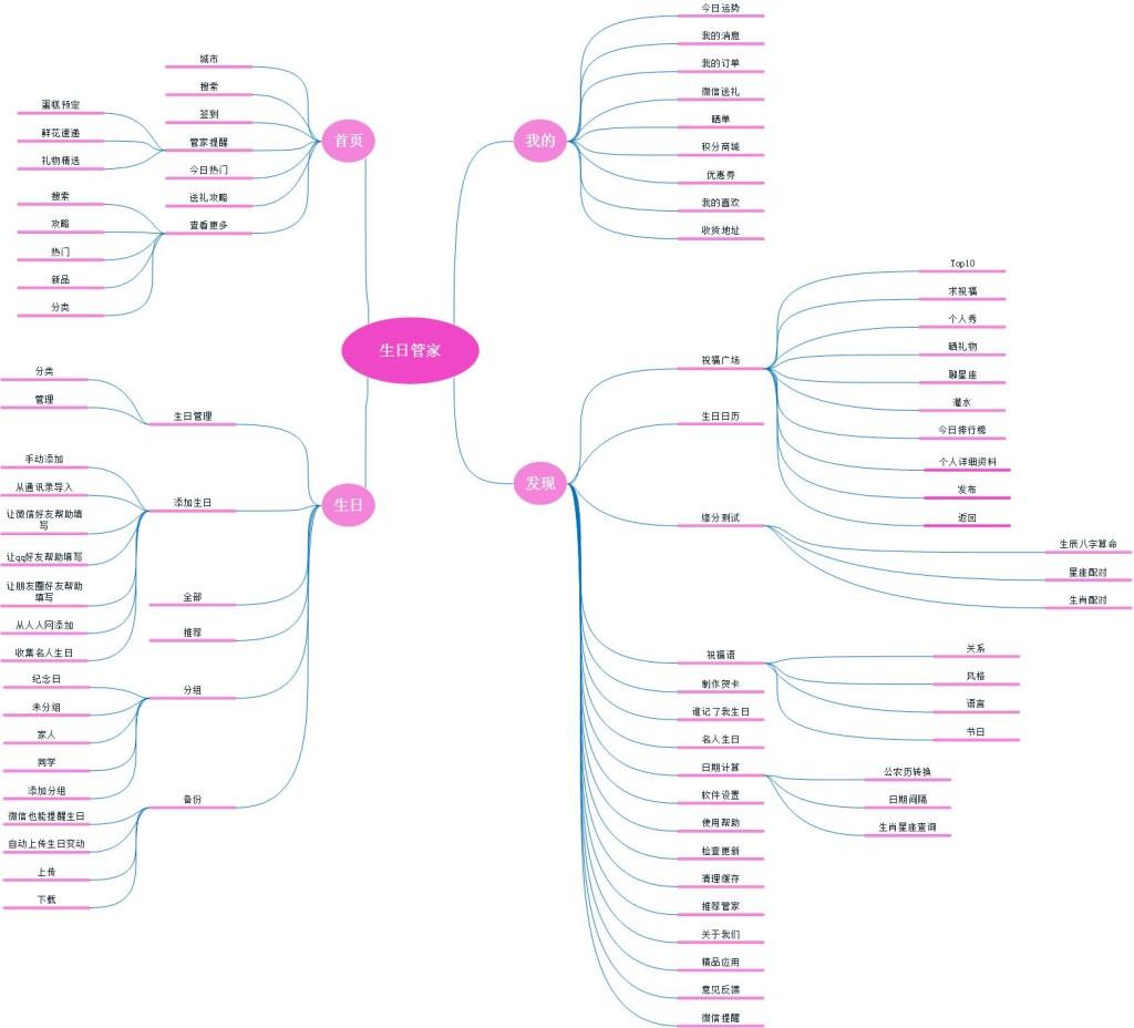 生日管家结构图