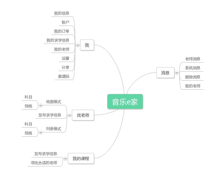 音乐e家-结构图
