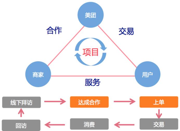 partner_meituan_user