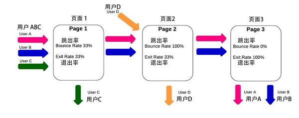 数据分析系列:一步步教你分析网站数据(一)插图