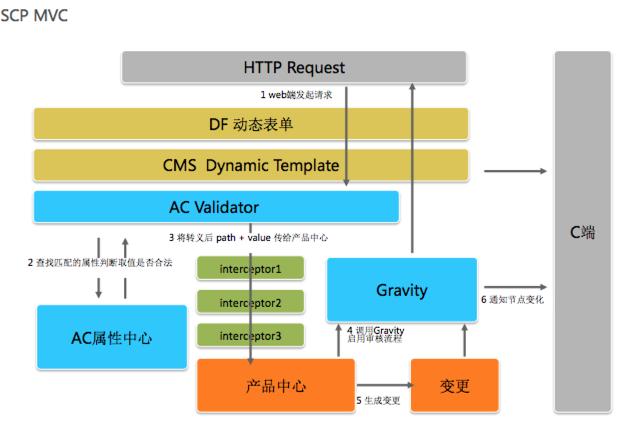 微信逻辑结构图