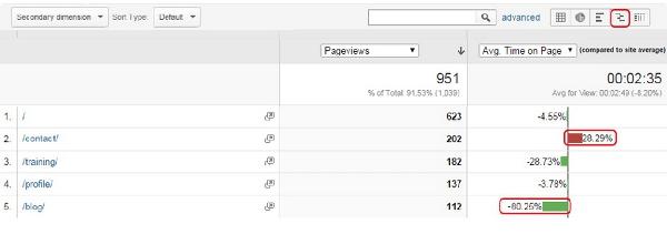 数据分析系列:一步步教你分析网站数据(一)插图(1)