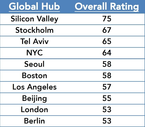 global hub rankings