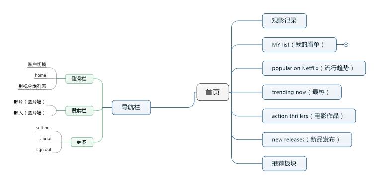 netflix框架