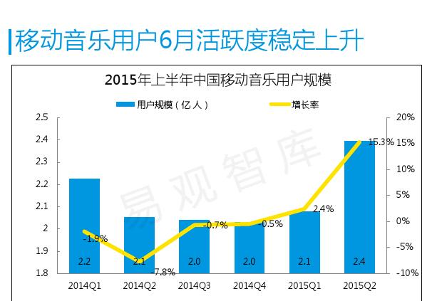 中国移动音乐用户专题研究报告2015-01_000005