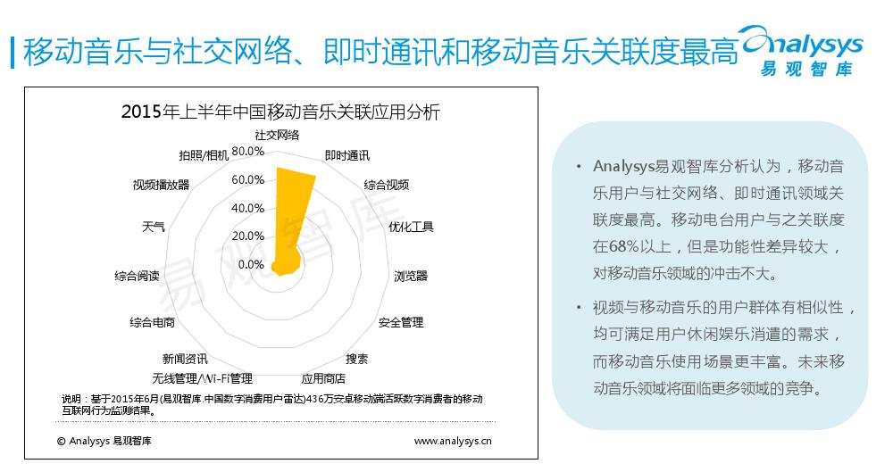 中国移动音乐用户专题研究报告2015-01_000016