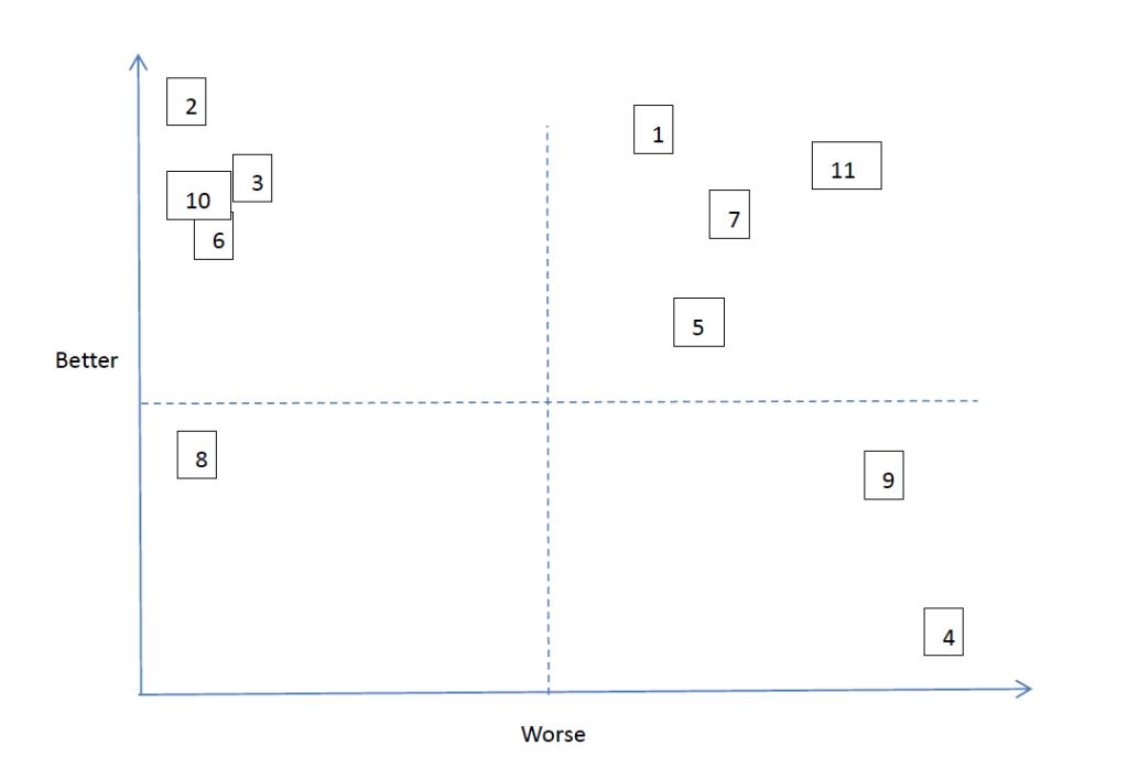 从Kano模型思考产品优先级Better-worse系数