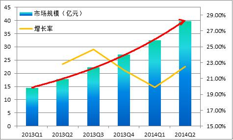 市场规模增长曲线