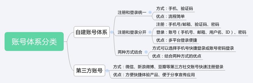 账号体系分类