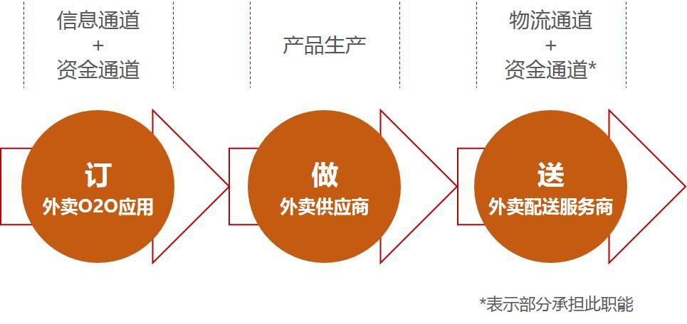 外卖业务流程.jpg