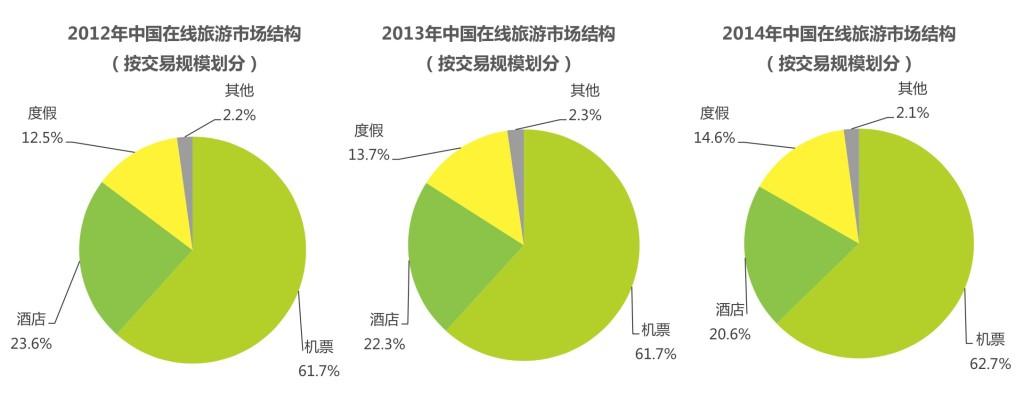 中国在线旅游市场结构