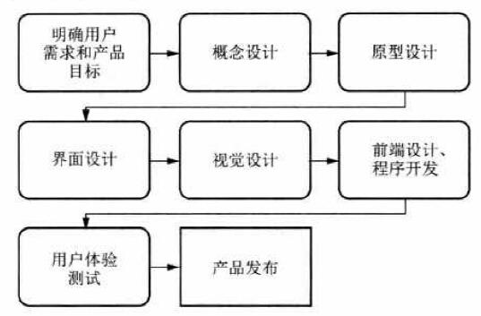 典型产品设计流程