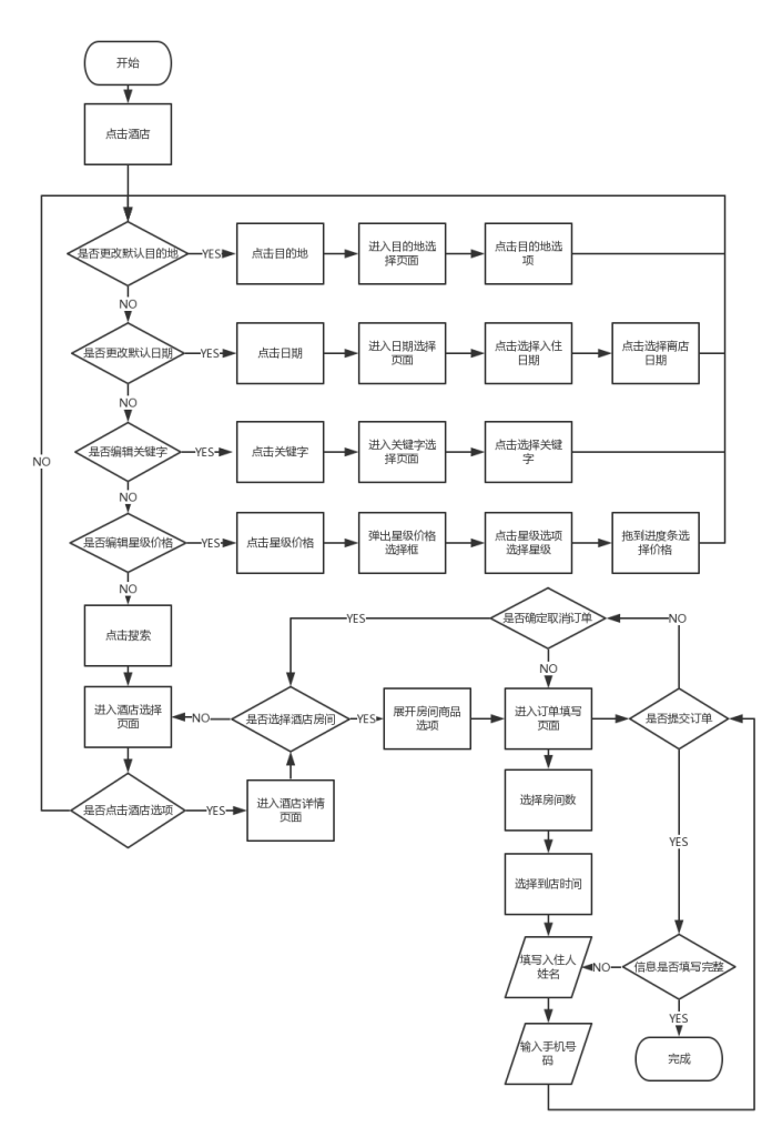 去哪儿App操作流程图
