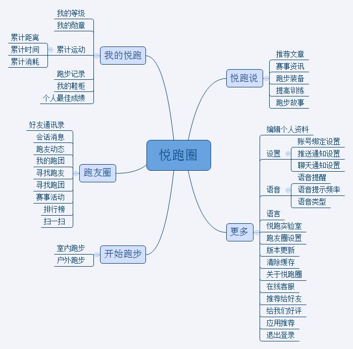 图1:悦跑圈功能架构图 - 副本