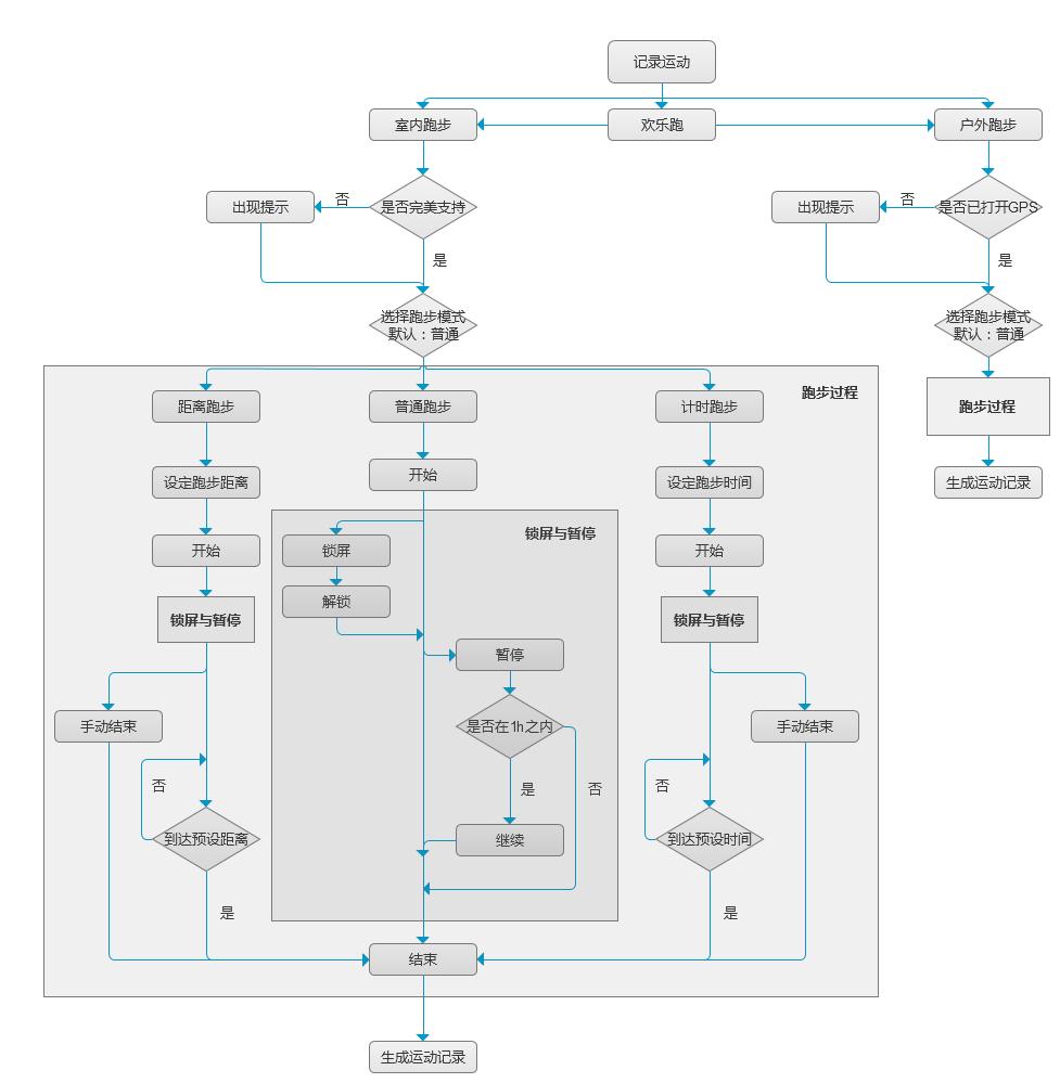 图4:悦跑圈使用流程图——记录运动 - 副本