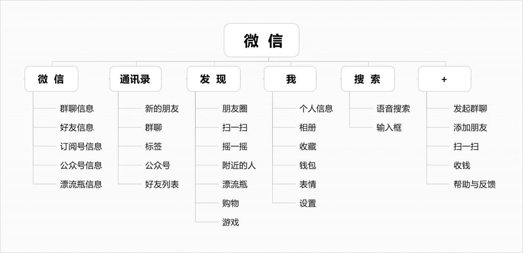 微信架构简略