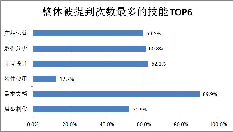 整体被提到次数最多的技能 TOP6