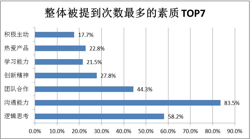 整体被提到次数最多的素质 TOP7