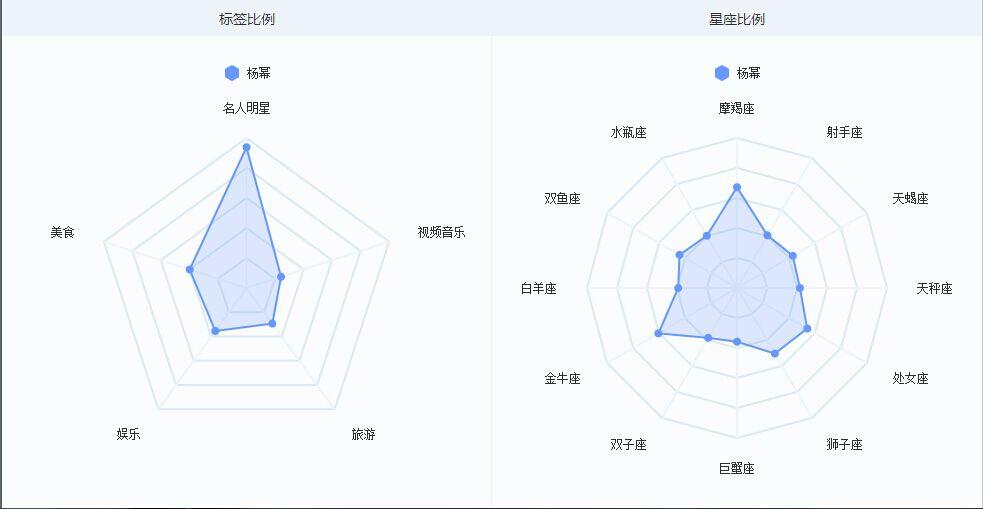 杨幂微指数标签图