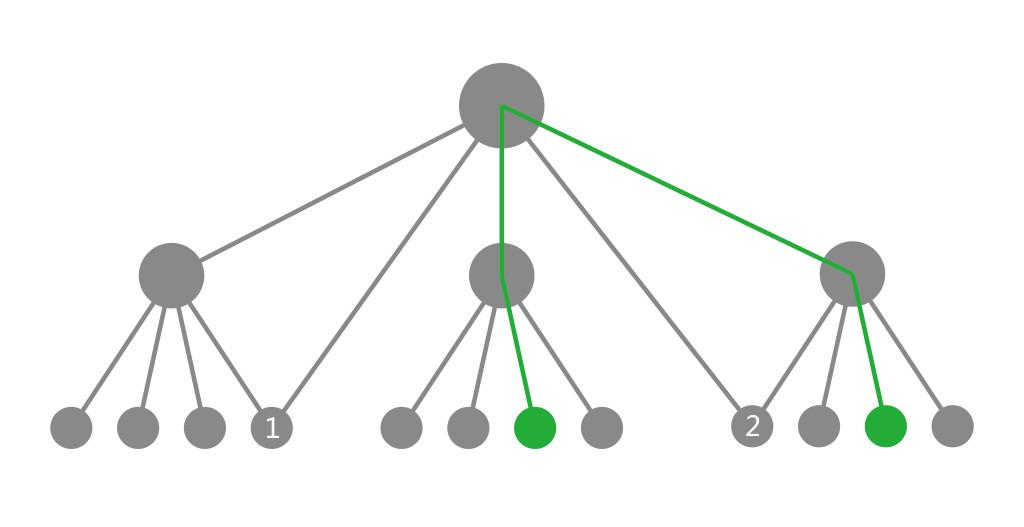 树状结构-01