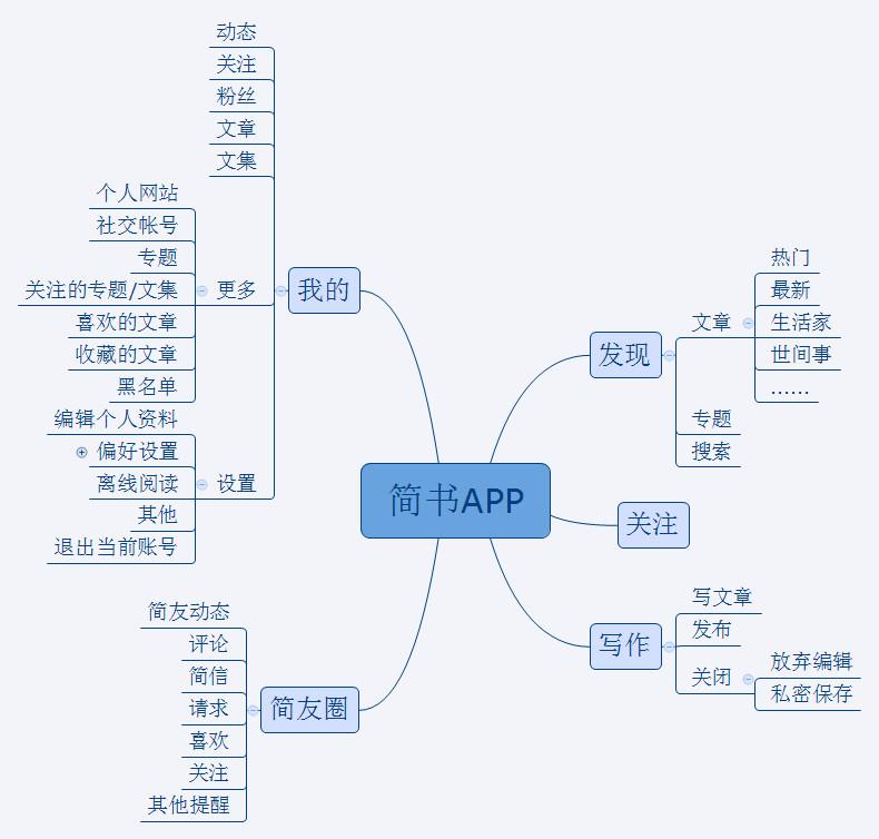 简书APP整体结构