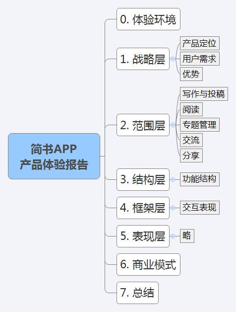 简书APP 产品体验报告框架