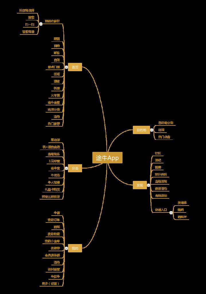 途牛App功能分析(精简) (1)