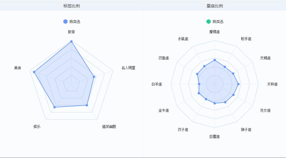 陈奕迅用户标签图谱
