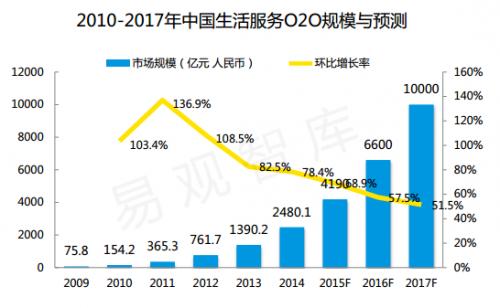 2010-2017年生活服务O2O规模