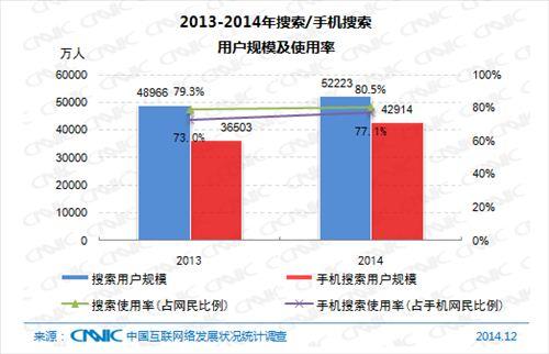 2013-2014年搜索手机搜索用户规模及使用率