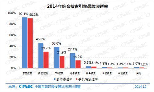 2014年综合搜索引擎品牌渗透率