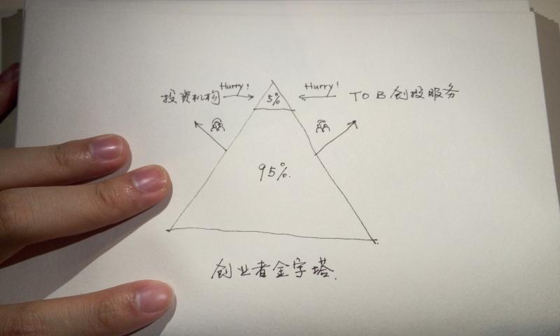 3.创业者金字塔