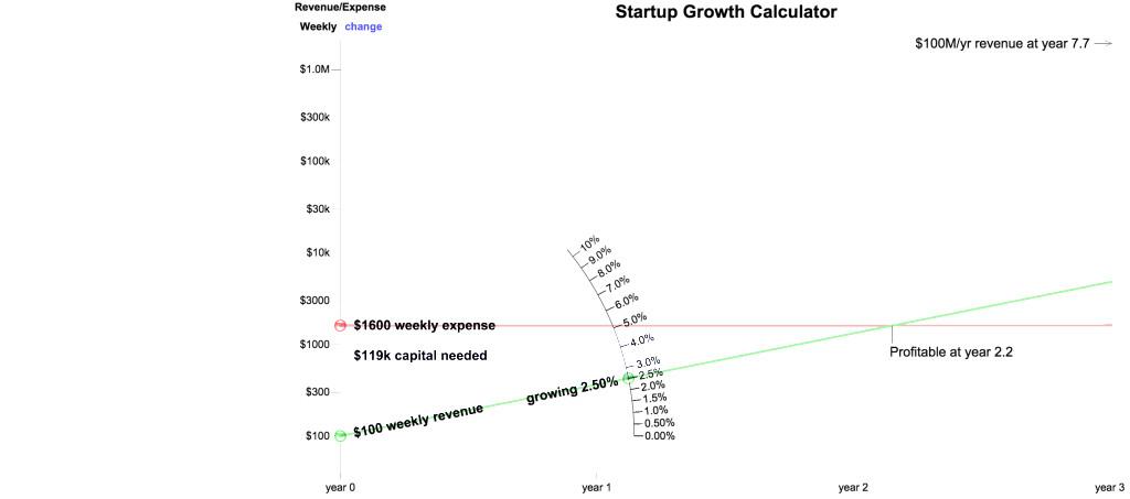 RevenueGrowth Calculator