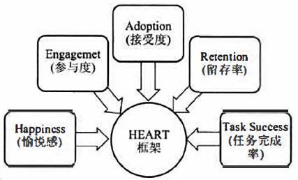 heart框架