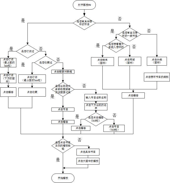 荔枝FM的收听流程图