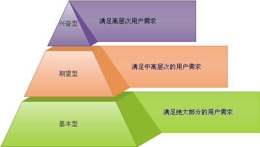 贯穿产品运营过程的三个用户思维
