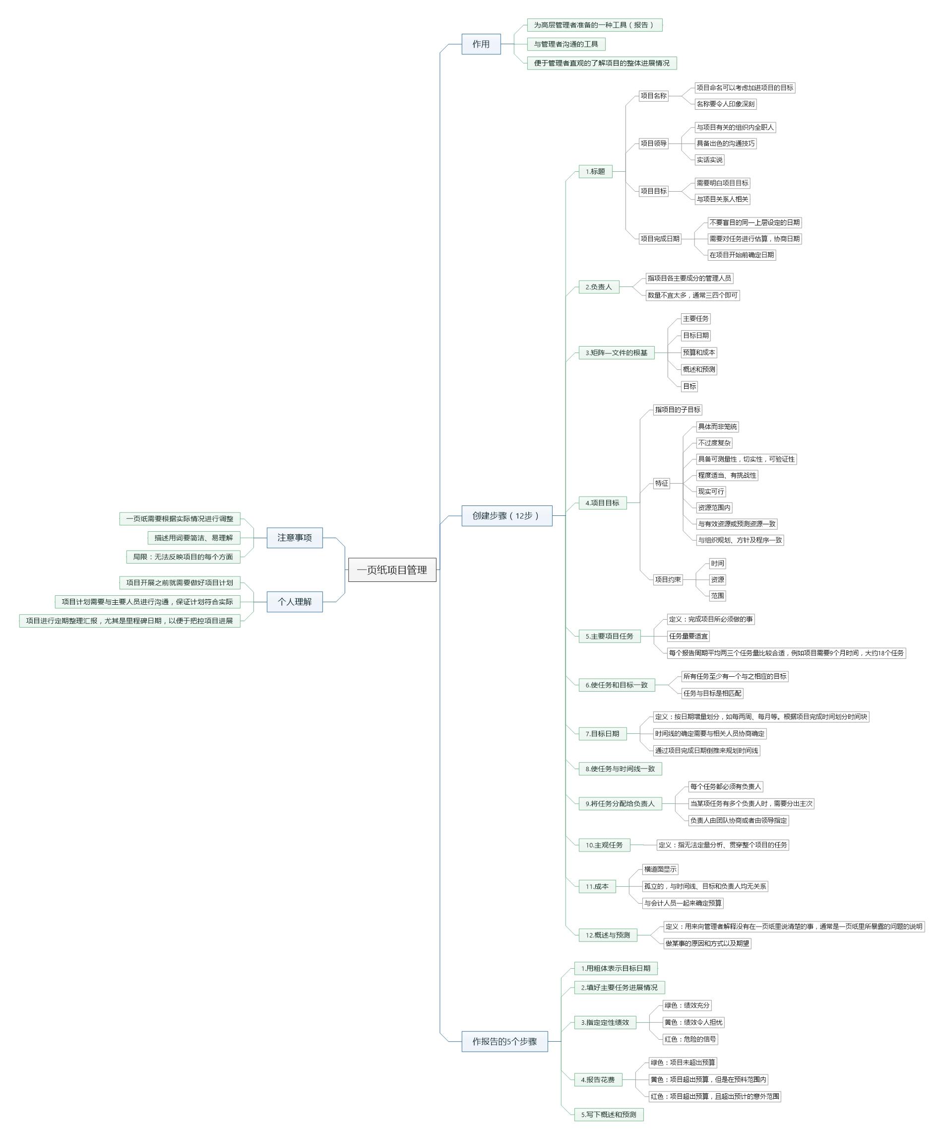 一页纸项目管理