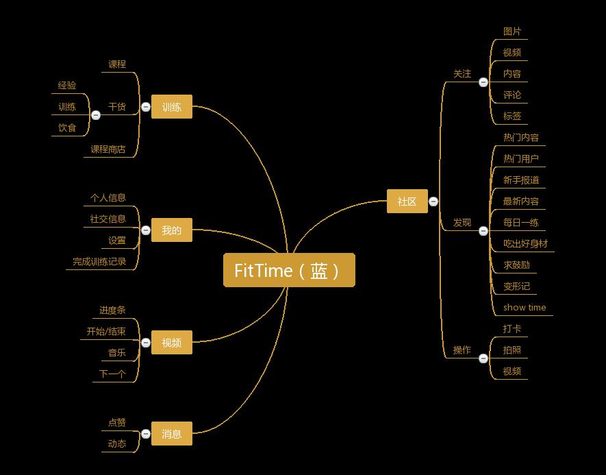 FitTime(蓝)功能分析图