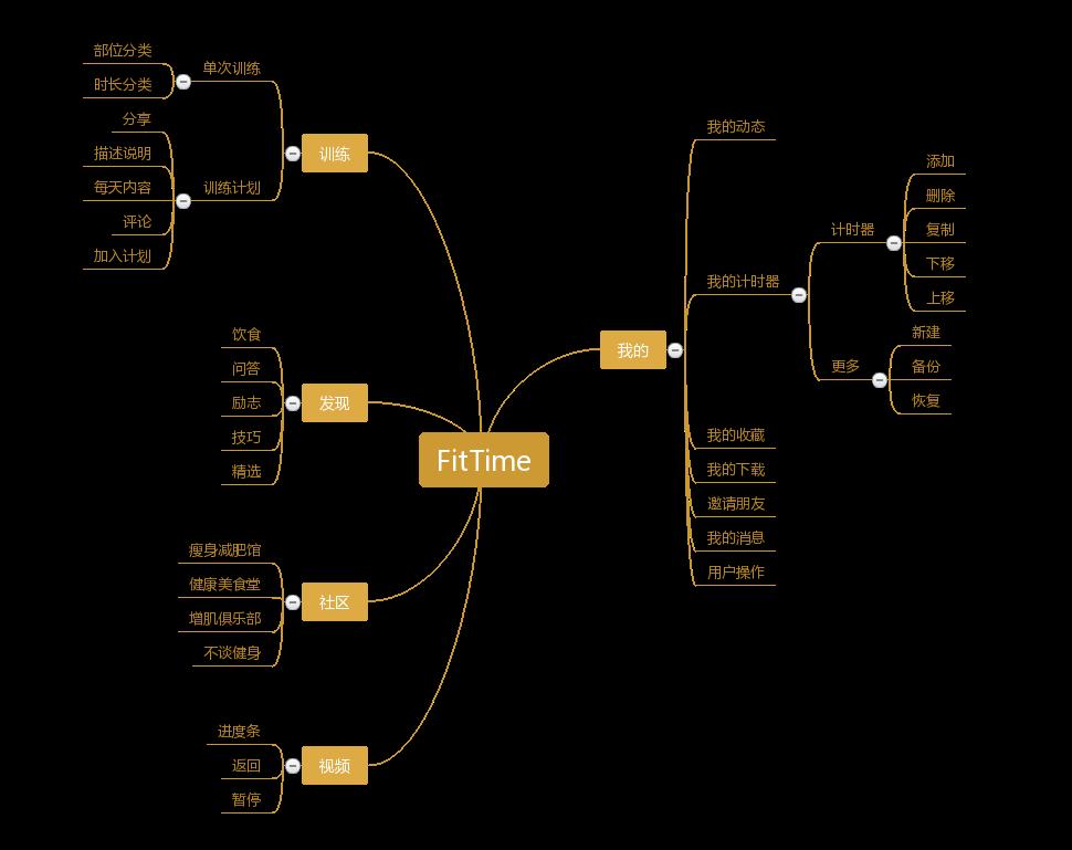 FitTime(黄)功能分析图