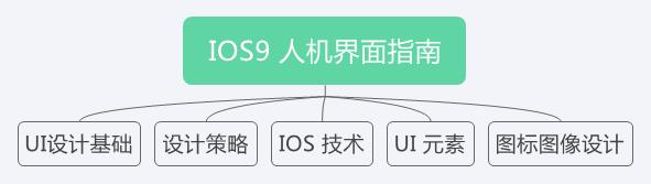 IOS9 人机界面指南目录
