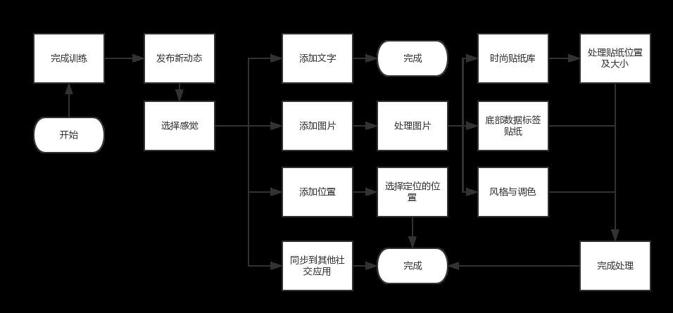 Keep发布动态流程图