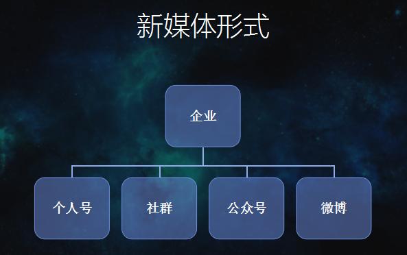 xinmeitixingshi