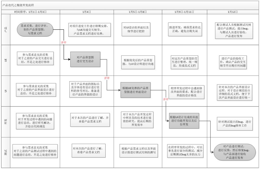 产品工作流程