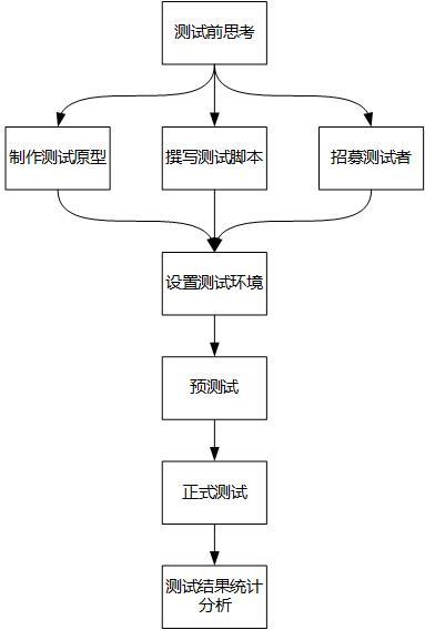 可用性测试流程