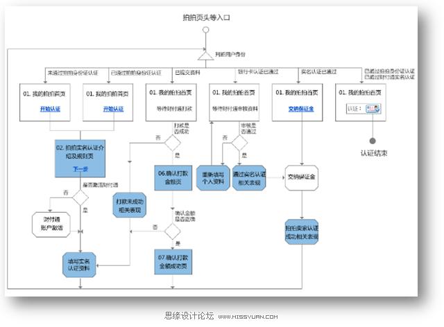 流程图[4]