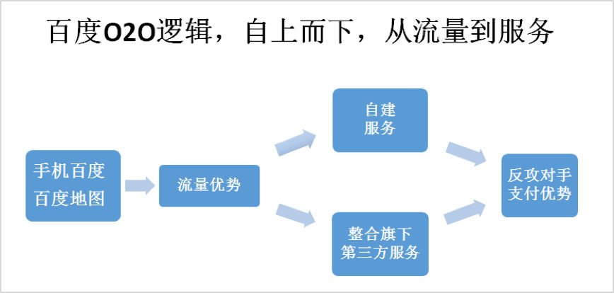 流量、支付、服务,三个环节详解 BAT 的 O2O 矩阵格局