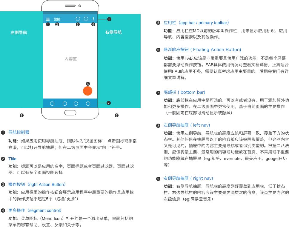 Android和iOS平台交互方式的不同点 | 人人都是产品经理